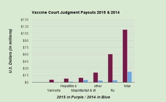 """Pic de dédommagements de + de 400% pour le vaccin contre la grippe devant le """"tribunal américain des vaccins"""""""