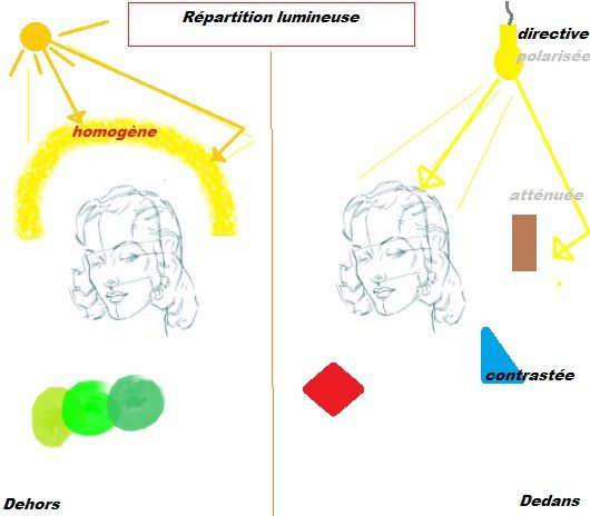 Dépolarisation et homogénéisation lumineuse :