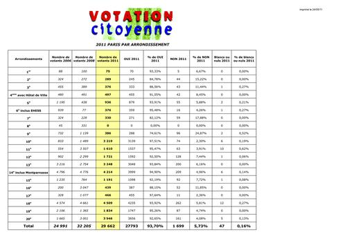 Resultats-definitifs-Votation-Paris-2011--Feuil1.png
