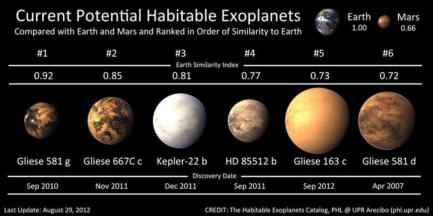 Liste-habitables_Gliese163c.jpg