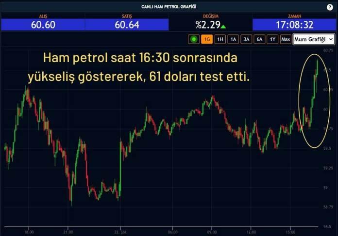 Ham Petrol 60 Dolardan İşlem Görüyor