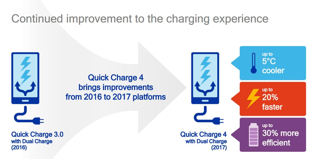 quick charge 3 vs 4