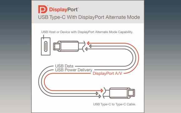 Esquema Display Port 2.0 Modo Alt