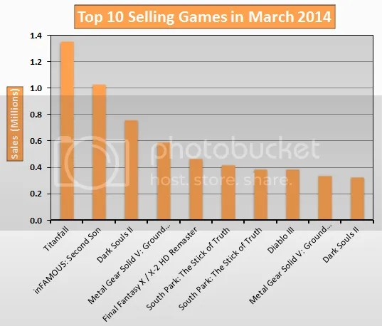 Top 10 Selling Games in March 2014