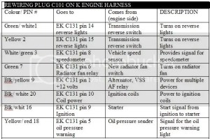K20 EK SWAP WIRING (inplete)