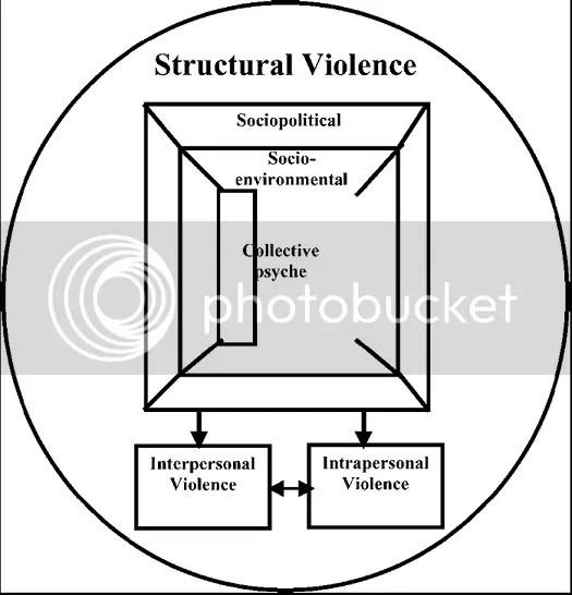 https://i1.wp.com/img.photobucket.com/albums/v238/iamnotanobject/structuralviolencediagramJames.jpg