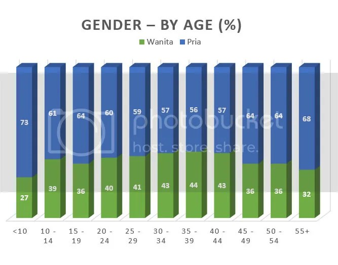gender by age