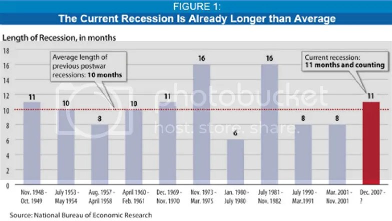 Length of Recession, in Months