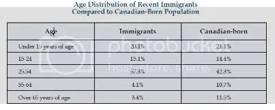 Immigration vs. native born percentages