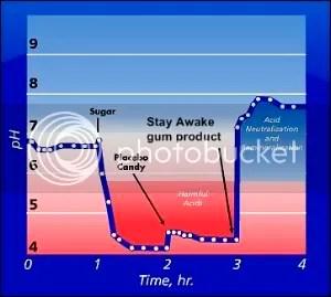 gum chart