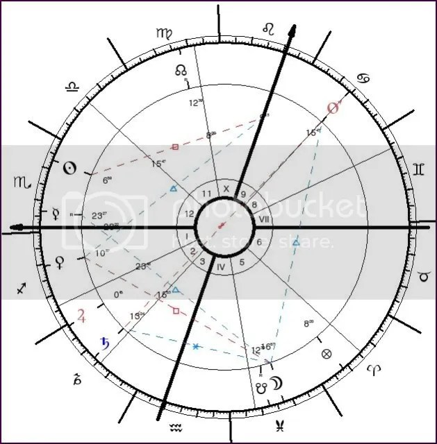Detrimented Planets In A Birth Chart