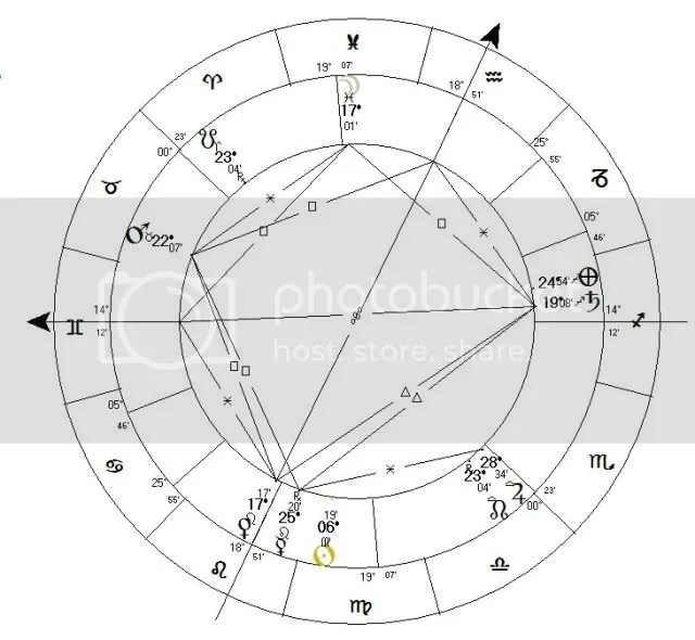 Michael Jackson Birth Chart Animodar Isaritmia And Much More