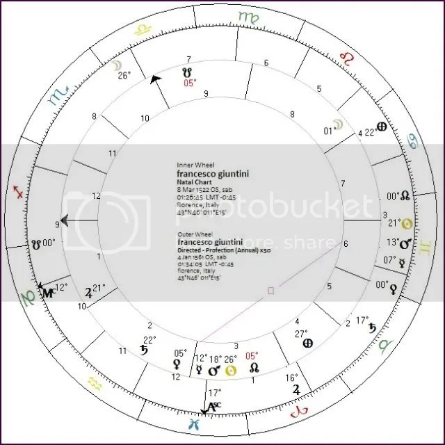 inside the natal chart, outside the profected horoscope for the given event