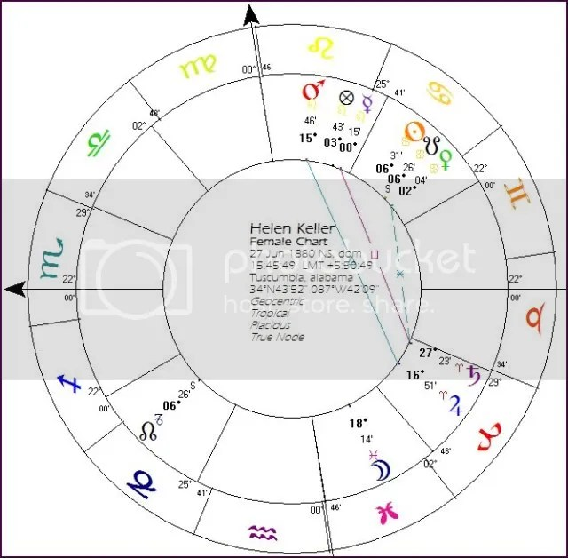 Helen Keller birth chart