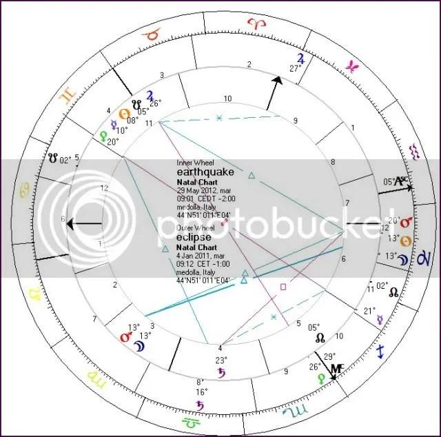 biwheel eclipse/earthquake