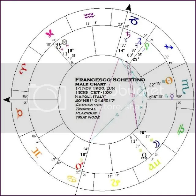 Schettino birth chart