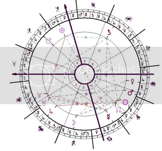 The chart with Morinus software