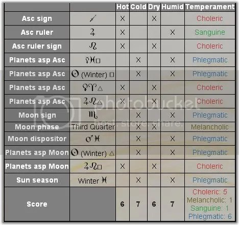 Traditional astrology. Looking forward by looking back.