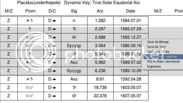 underthepole directed charts