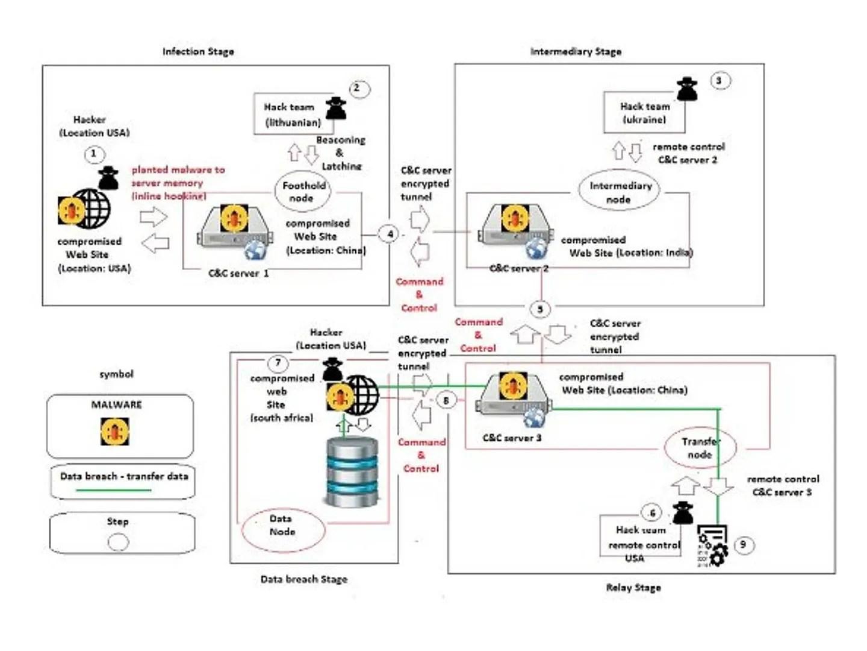 Standard Network Diagram