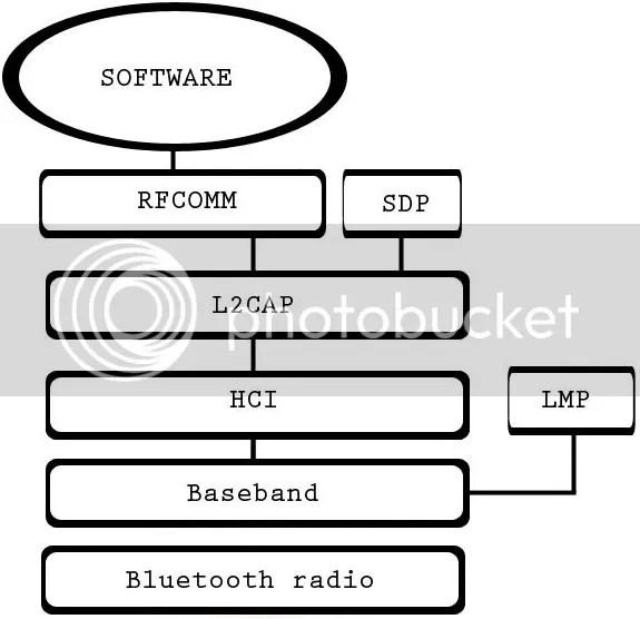 Protocolos Bluetooth