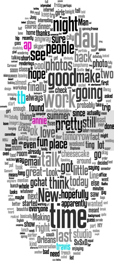 AP+TB Word Cloud