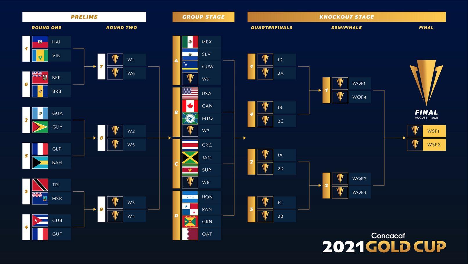 Bagi kedua tim, laga ini sudah tak menentukan lagi. Logo oficial de la Copa Oro 2021