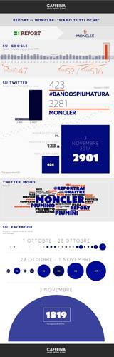 servizio report moncler
