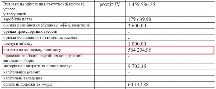 Скріншот зі звіту політичної партії ВО