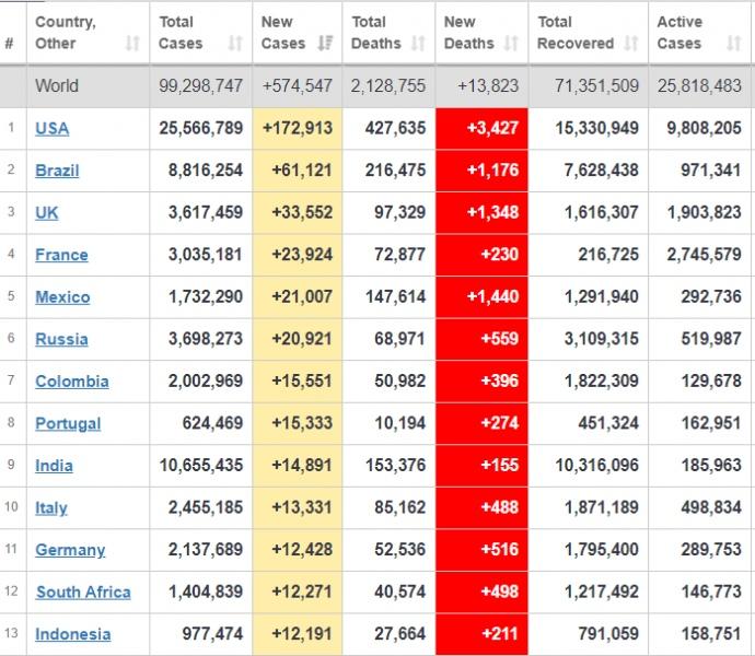 Пандемія не вщухає: темпи поширення  COVID-19 у світі залишаються високими