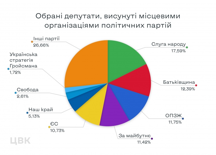 ЦВК: ТОП-10 партій, які взяли найбільше мандатів на виборах