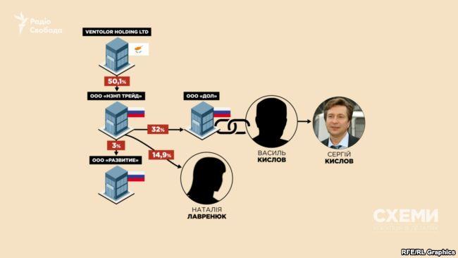 Дружина Медведчука освоює нафтове родовище у Росії – розслідування