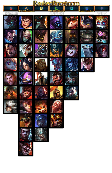 Top Lane Tier List 95 Top Lane Champion 95 Tier List