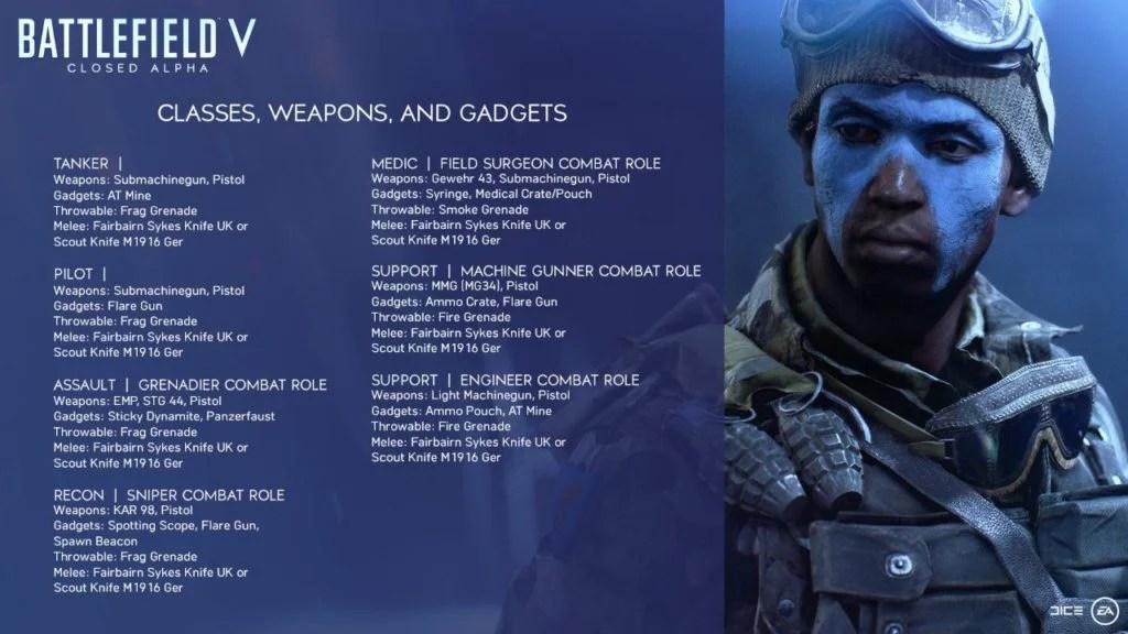 Battlefield 5 All Weapons List Best Weapons In Battlefield 5