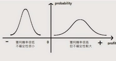 投資風險是來自「不越定性」還是「虧損」? 理工科系與商管科系的答案完全不一樣