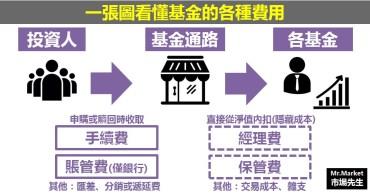 一張圖看懂買基金的4種費用(手續費、賬戶管理費、經理費、保管費) - 基金投資入門(二)