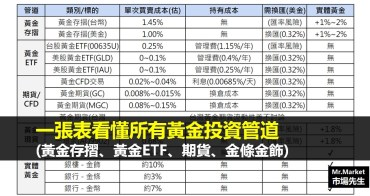 一張表看懂所有黃金投資管道(黃金存摺、黃金ETF、黃金期貨、黃金現貨、金條金飾)
