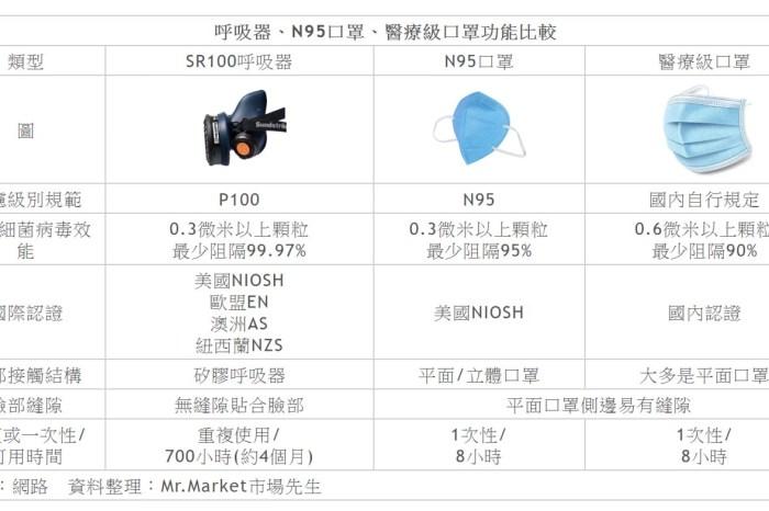 呼吸器(Respirator)是什麼?比N95醫療口罩更推薦的SR100呼吸器