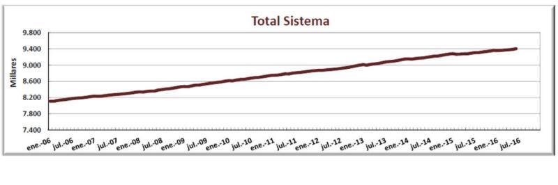 Evolución del número de pensionistas de 2006 a julio de 2016