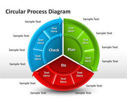 Circular Process Diagram for PowerPoint | Free