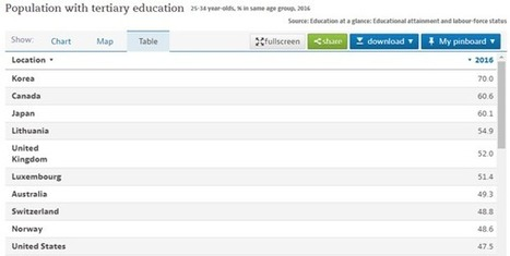 these are the most educated countries in the world luxembourg 6th