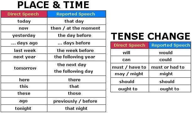 Tense Esl Simple Verbs Chart Past