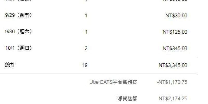 UberEats兩週成績單報告
