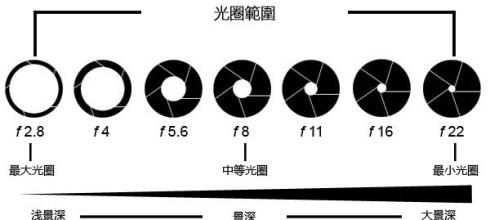 攝影基礎教學-『學攝影2』-光圈是什麼?拍照何時會用到光圈模式AV