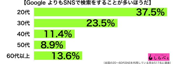 GoogleよりSNS年代別グラフ