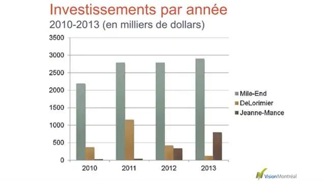 Tableau d'investissements par année