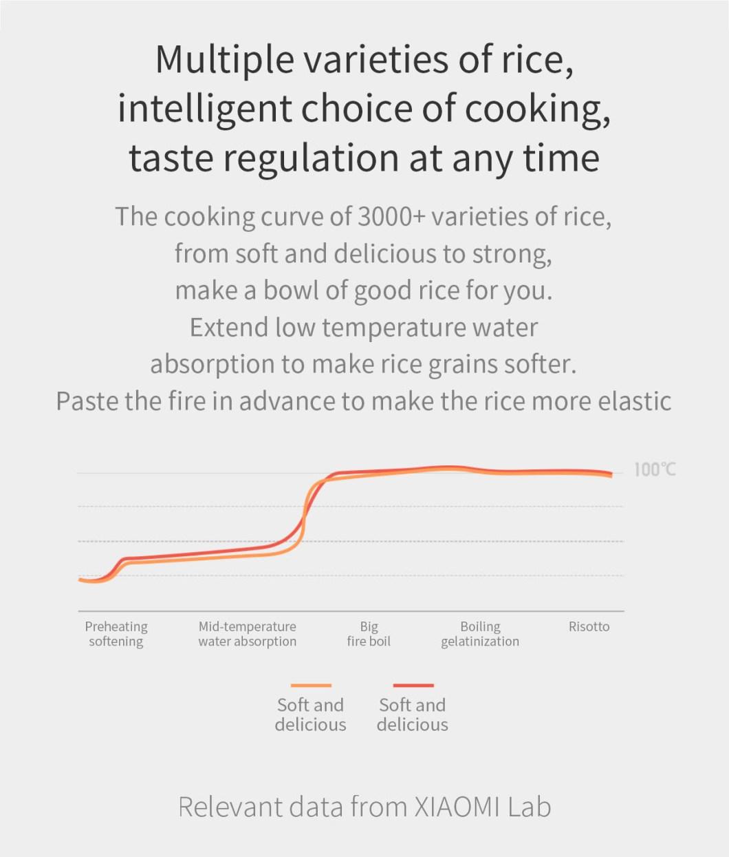 XIAOMI Mijia DFB201CM Small Rice Cooker 1.6L 400W APP Linkage Non-stick rice Cooker 31