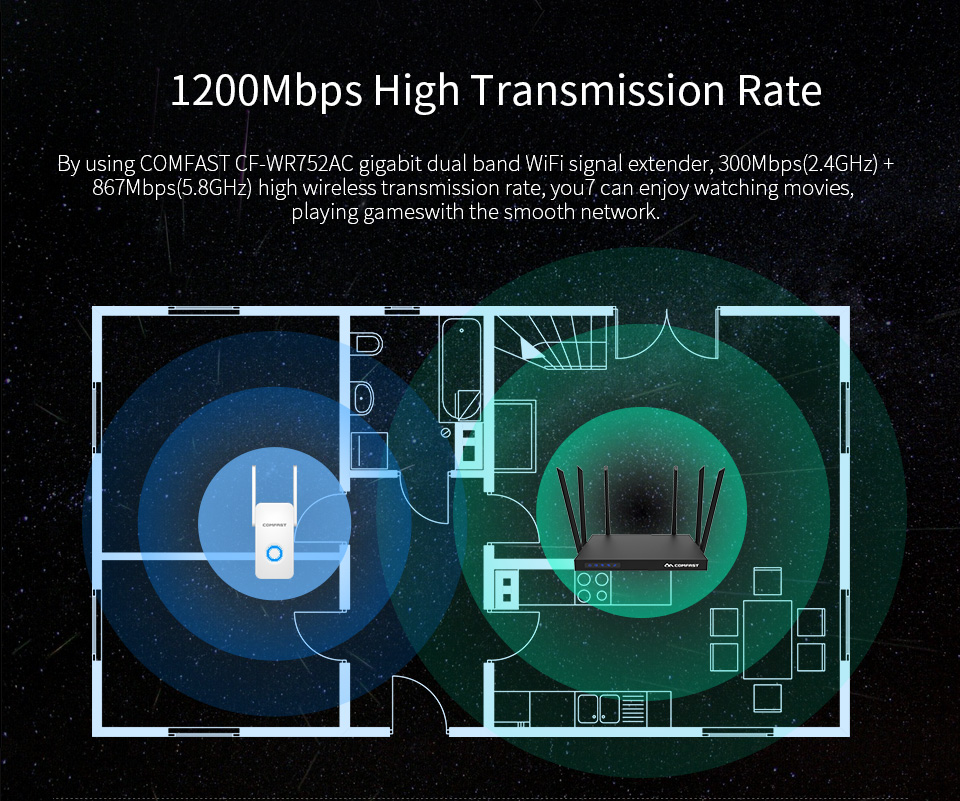 Comfast WR752AC 1200M Wireless Wifi Repeater Dual Band External 2 Antennas AP Router Signal Extender 28