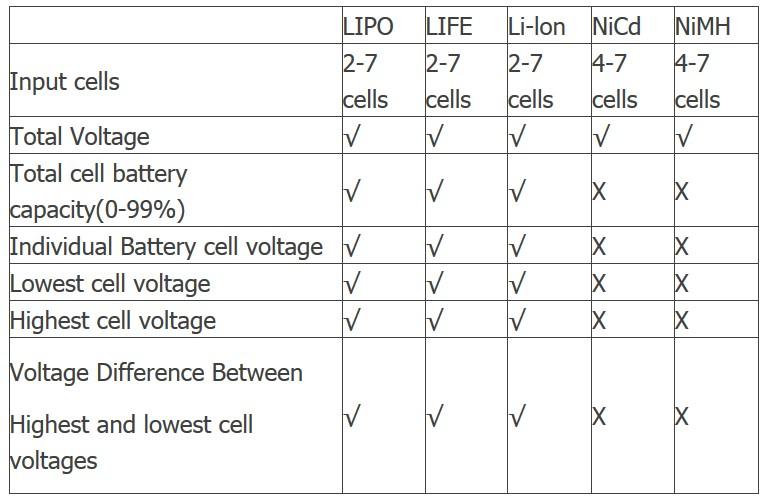 CellMeter-7 Battery Capacity Checker Tester LiPo LiFe Li-ion NiMH NiCd