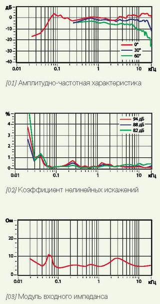 pierderea în greutate a frecvenței sunetului)